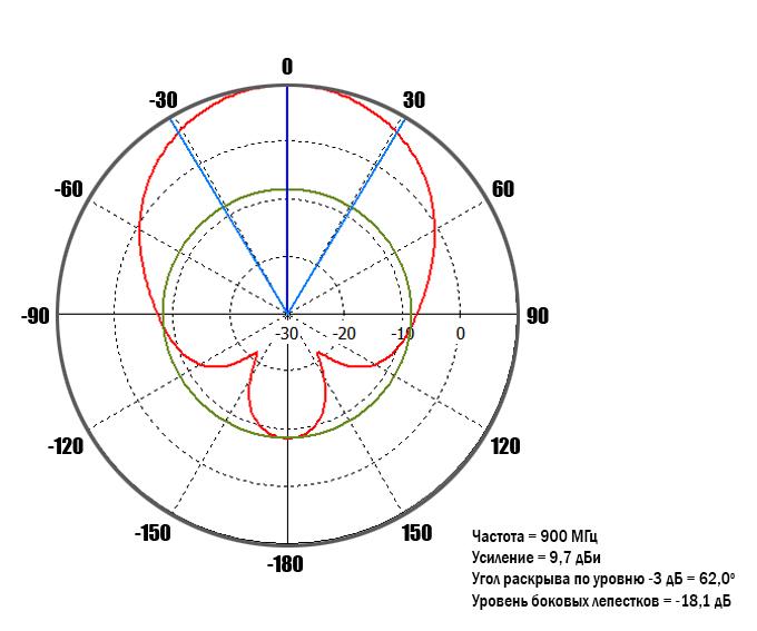 diagram-900MHz-0-deg.jpg