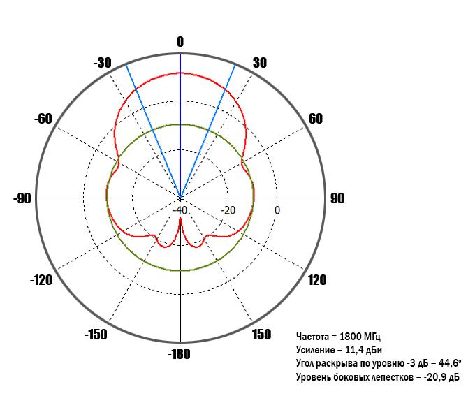 diagram-1800MHz-0-deg.jpg