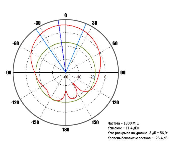 diagram-1800MHz-90-deg.jpg