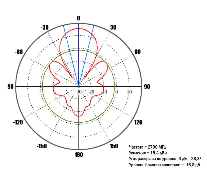 diagram-2700MHz-0-deg.jpg