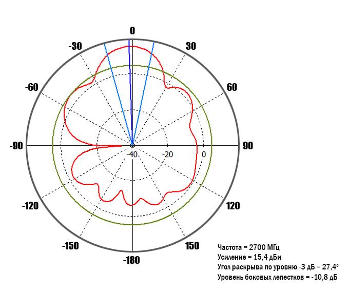 diagram-2700MHz-90-deg.jpg